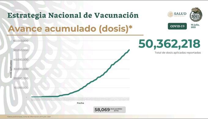 Parte de Guerra nacional domingo 11: México lleva 234 mil 907 muertos y 2 millones 586 mil 721 contagios de Covid