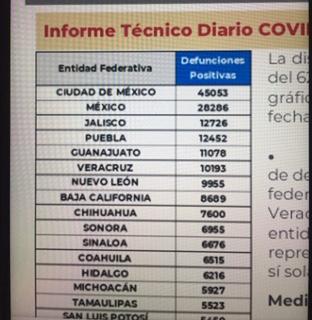 Parte de Guerra nacional lunes 19: México llega a los 236 mil 331 decesos por covid-19