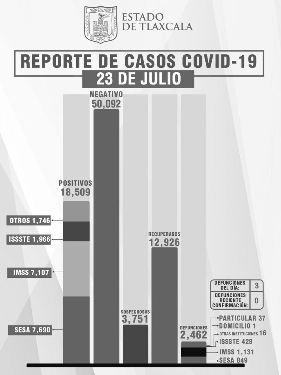 Parte de Guerra Tlaxcala sábado 24: Sesa confirma 3 muertes, 44 contagios y 3 recuperados más de Covid19