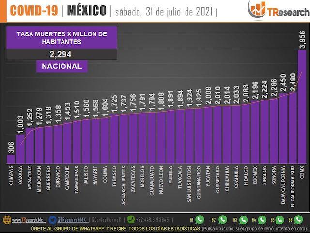 Parte de Guerra nacional domingo 1ro de agosto: México sumó casi 19 mil contagios y 450 muertos este sábado
