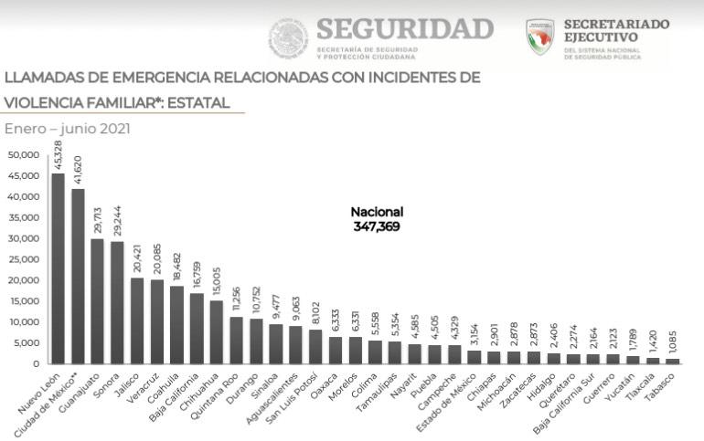Por día, en promedio 35 mujeres llaman al 911 como víctimas de algún delito en Puebla