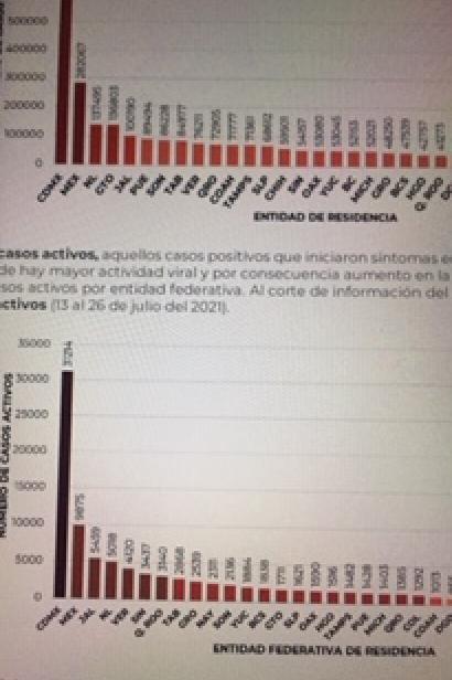 Parte de Guerra nacional martes 27: México llega a los  238 mil 595 decesos por covid-19