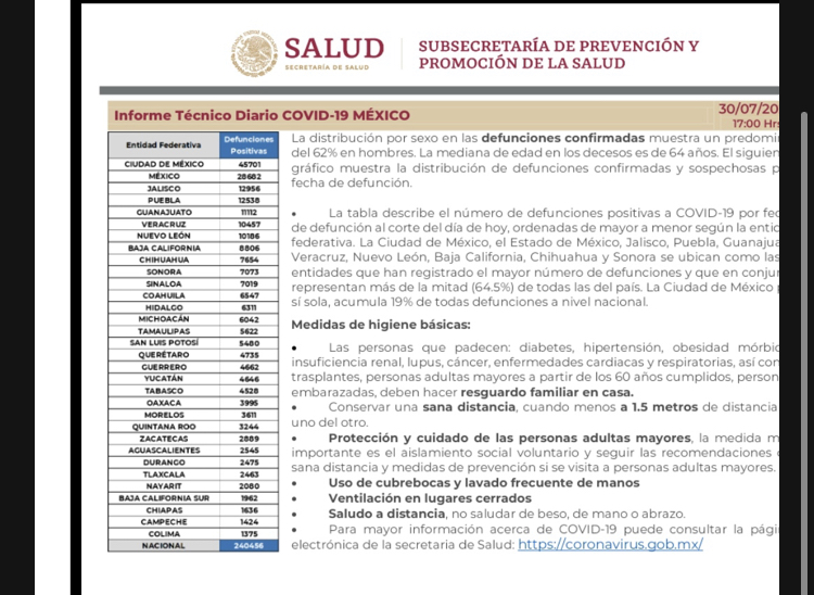 Parte de Guerra nacional sábado 31: México llega a los 240 mil 456 decesos por covid-19