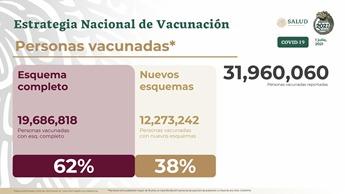Estrategia Nacional de Vacunación reporta 31 millones 960 mil 60 personas inoculadas