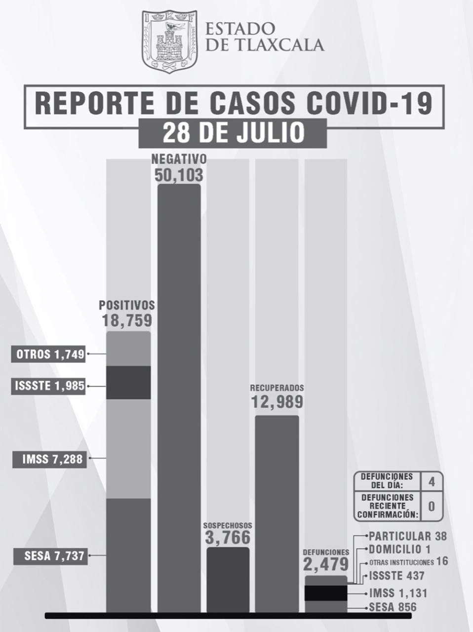 Parte de Guerra Tlaxcala jueves 29: Sesa confirmó 4 defunciones, 53 contagios y 9 recuperados más de Covid19