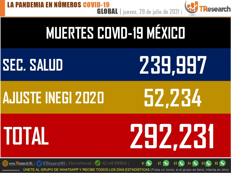 México, cerca de los 300 mil fallecidos por Covid19: INEGI
