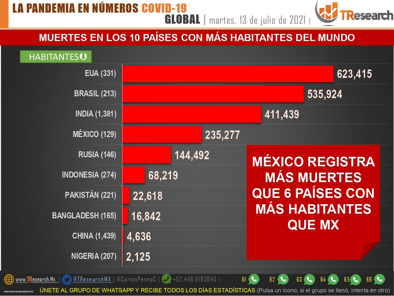 México volvió a superar las 200 defunciones por Covid-19 y confirmó más de 11 mil contagios en un día