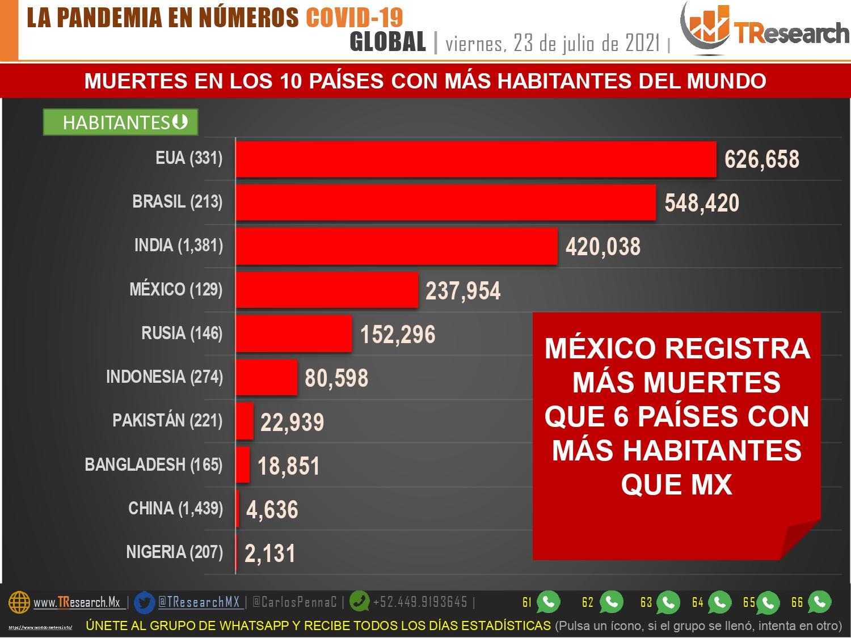 México se mantiene arriba de los 300 muertos y 16 mil contagios de Covid19
