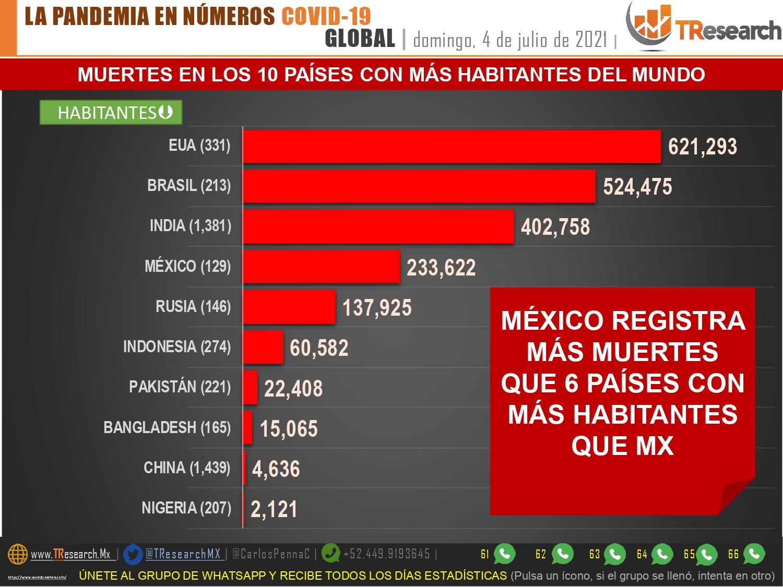 Puebla y Tlaxcala tienen una tasa similar de muertes Covid19 por millón de habitantes