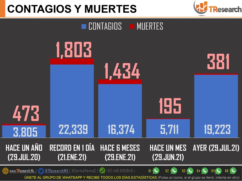 México sumó 19 mil 346 contagios y 459 muertos en un solo día