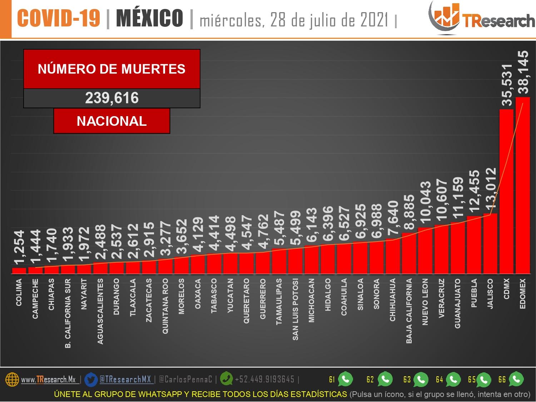 Nuevo brinco de la crisis sanitaria; ayer fueron 537 muertes y 19 mil 28 contagios más