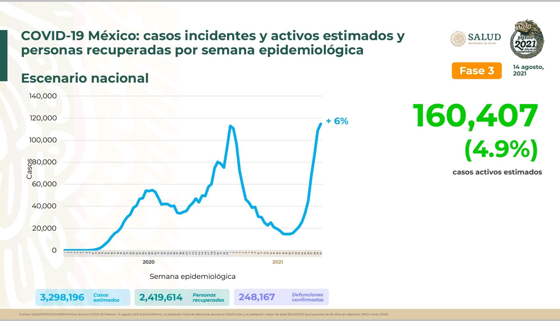 Parte de Guerra nacional domingo 15: México acumula 248 mil 167 fallecidos y 3 millones 91 mil 971 contagios