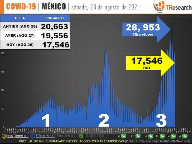 A 2 días del regreso a clases, ayer México volvió a ser el 2do país del mundo con más defunciones por Covid19