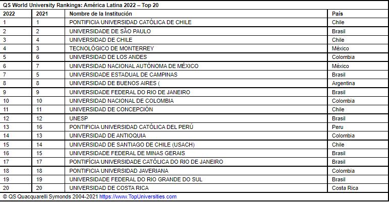 QS World University Rankings: América Latina 2022