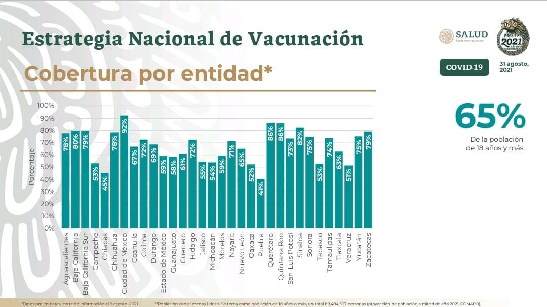 Puebla, 24 por ciento debajo del promedio nacional en vacunación: Salud federal