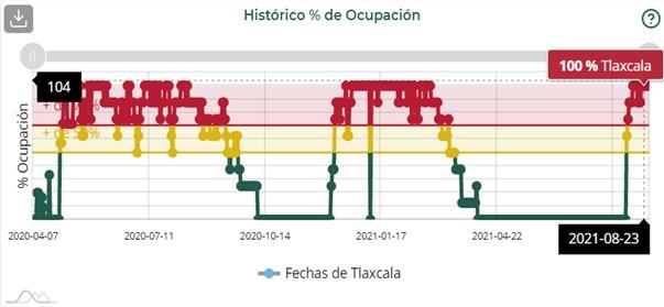 Ocupación de camas en hospitalización general en Tlaxcala es de 56.86% y Puebla el 66.66%