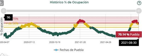 Pueblavuelve a ser el estado del país con mayor ocupación de camas en hospitalización general