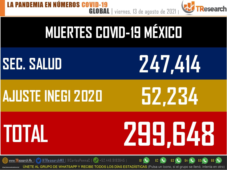 Imparable la 3ra ola en México; 22 mil 758 contagios y 603 muertos más