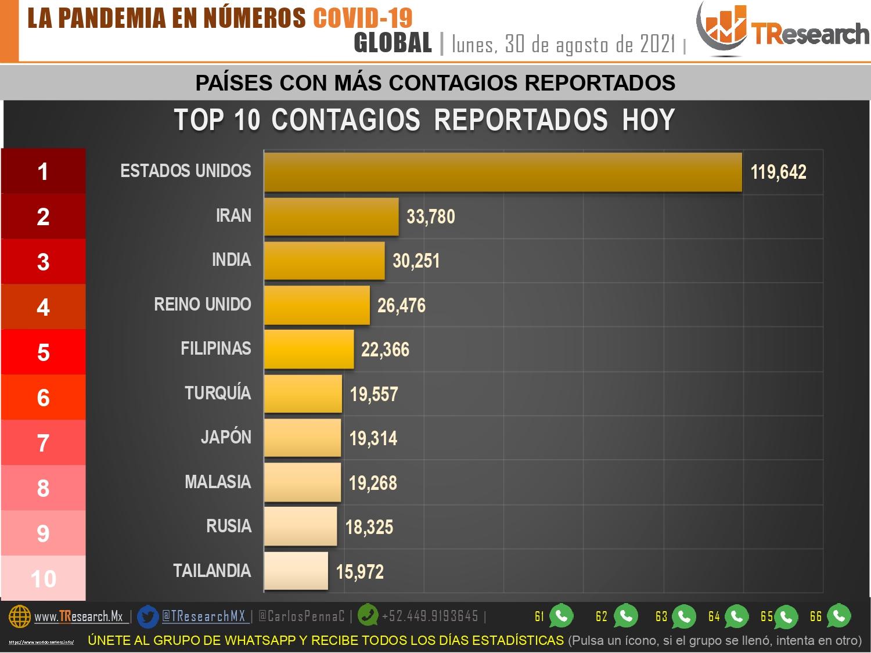México habría superado los 310 mil muertos por Covid19