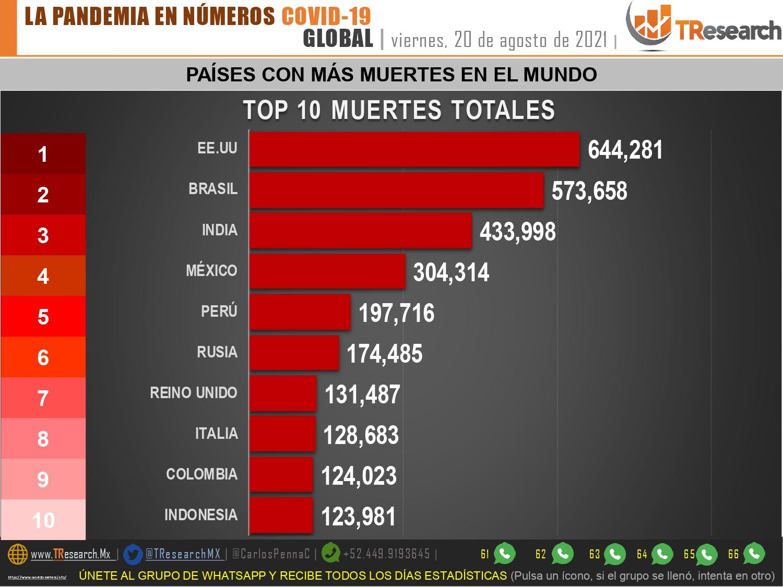México sumó casi 22 mil contagios y 761 muertes más por Coronavirus