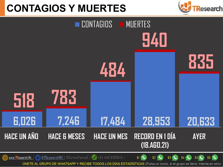 """A 2 días del regreso a clases presenciales, México """"subió"""" ayer al segundo lugar con más defunciones por Covid19 en el mundo"""