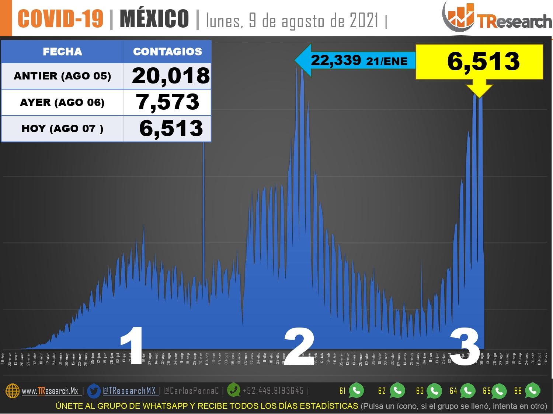 """Con """"solo' 270 muertos y 6 mil 513 casos más, Covid dio ayer un breve respiro a México"""