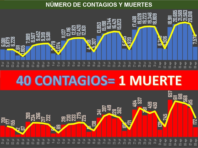 México lleva 296 mil 653 muertos y cerca de 3 millones de enfermos Covid