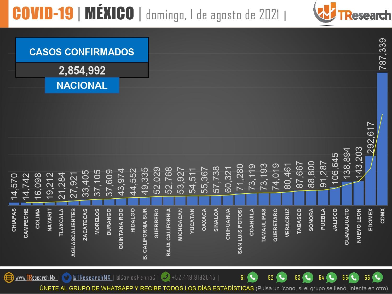 México llevaría 293 mil 268 muertos por Covid19…más los que se acumulen