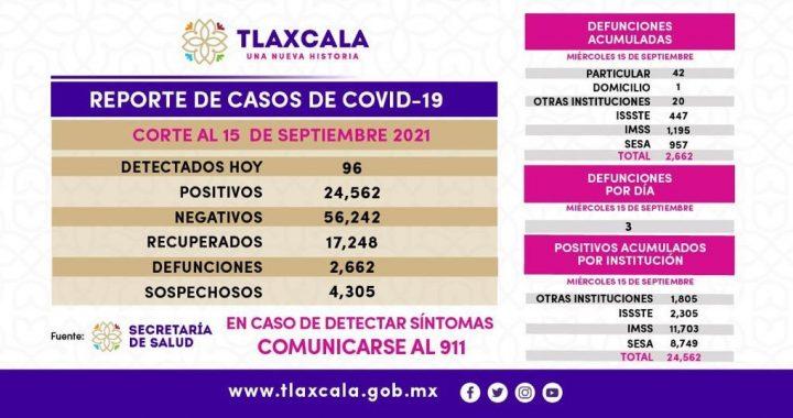 Parte de Guerra Tlaxcala jueves 16: La entidad suma 2 mil 662 fallecidos acumulados