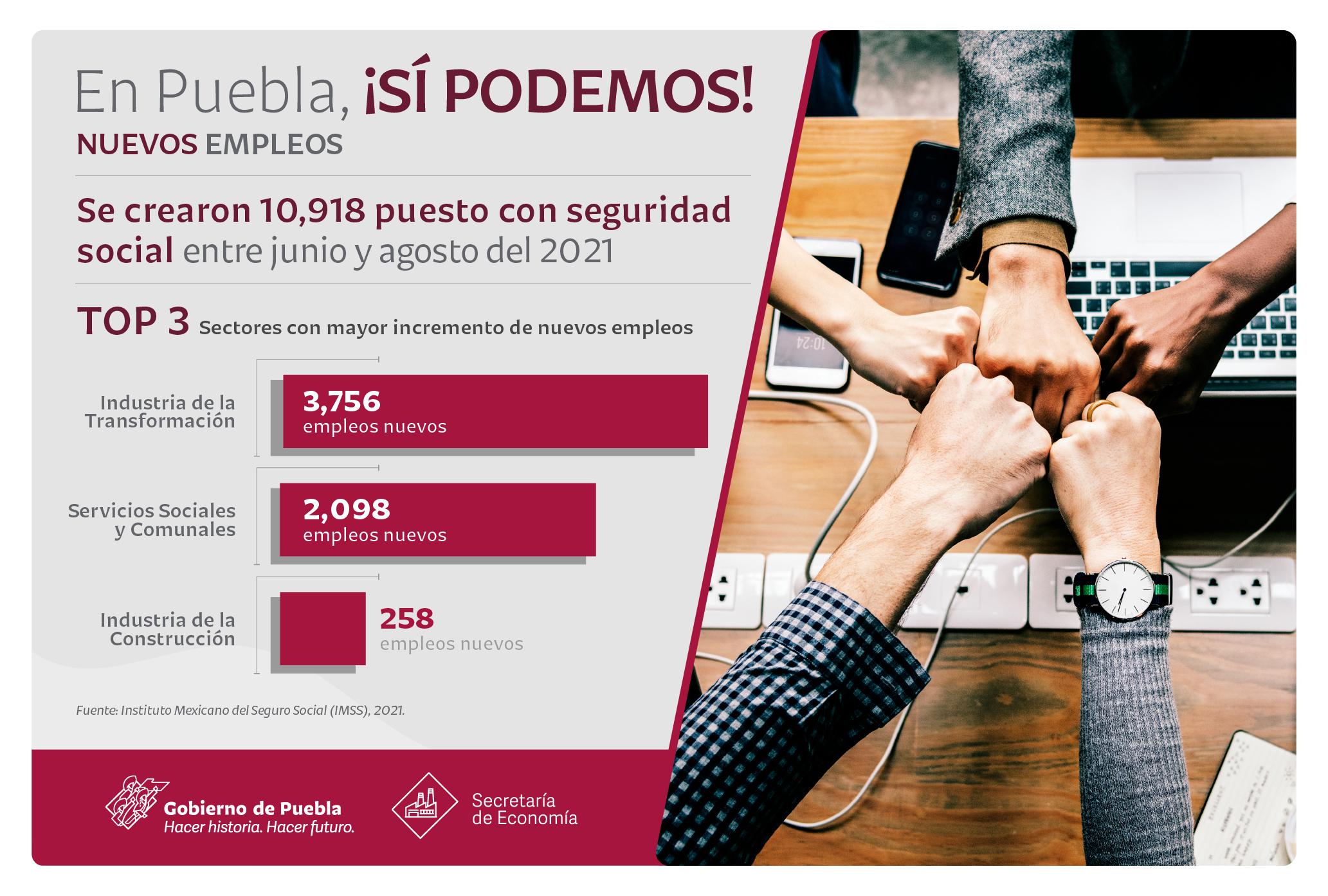 En Puebla suma empleo con seguridad social 601 mil 686 registros: Economía