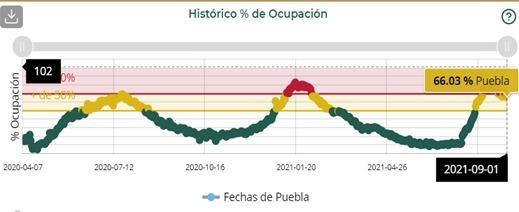 Puebla y Tlaxcala, entre los 5 estados del país con mayor ocupación hospitalaria: Salud federal