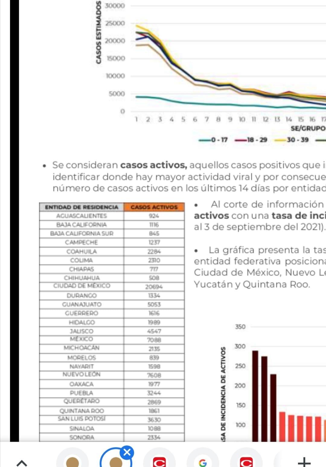 Parte de Guerra nacional sabado 4: México cierra la semana con 262 mil 221 muertes por covid-19
