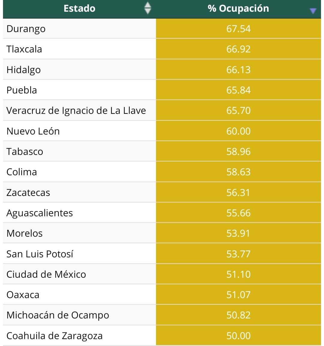Puebla y Tlaxcala, entre los 4 estados del país con mayor porcentaje de pacientes en hospitales: Salud federal
