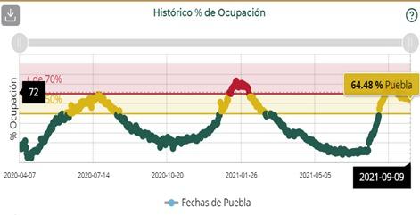 Puebla es el estado del país con la mayor ocupación de camas en hospitalización general