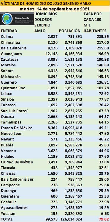 Colima, Chihuahua, Baja California y Guanajuato, los peores estados del país en homicidios dolosos
