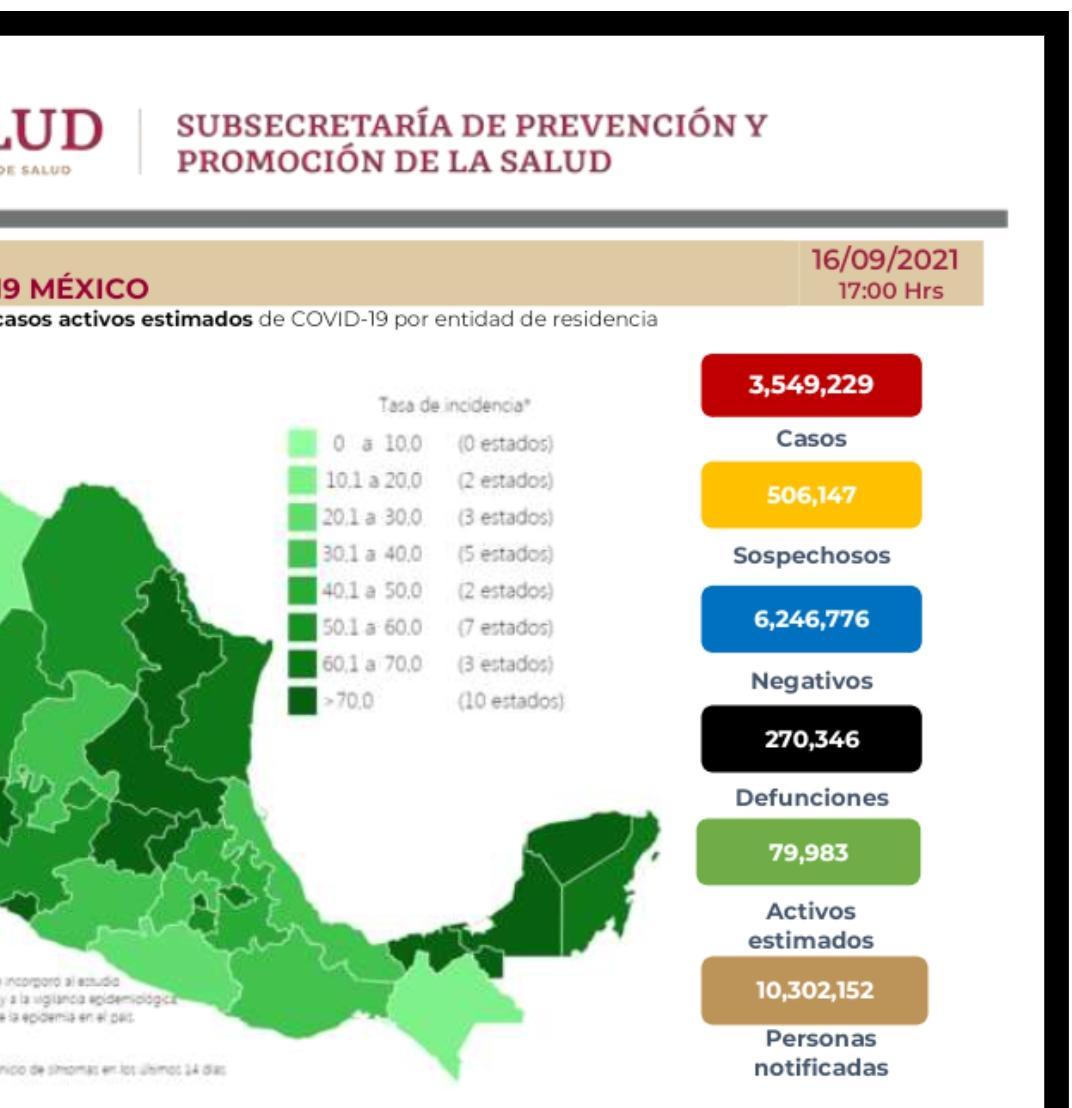 Parte de Guerra nacional viernes 17: México registra 270 mil 346 muertes por covid-19