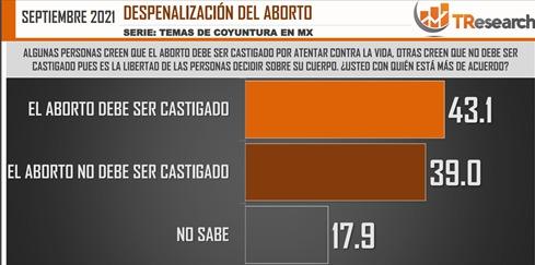 El aborto divide la opinión de los mexicanos: La mitad a favor de su despenalización