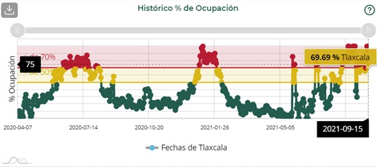 Tlaxcala capital, San Pablo del Monte, Huamantla y Nativitas, municipios tlaxcaltecas con la mayor ocupación hospitalaria