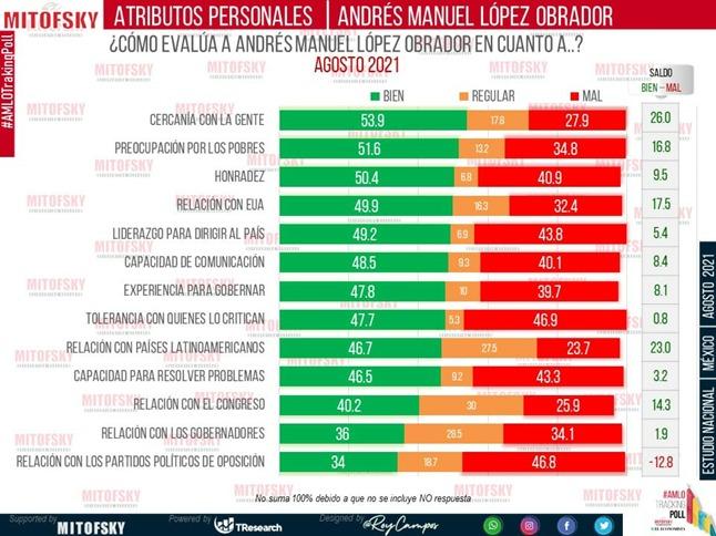 AMLO: Mejor evaluado en su persona que como gobernante o actor político, señala Consulta Mitofsky