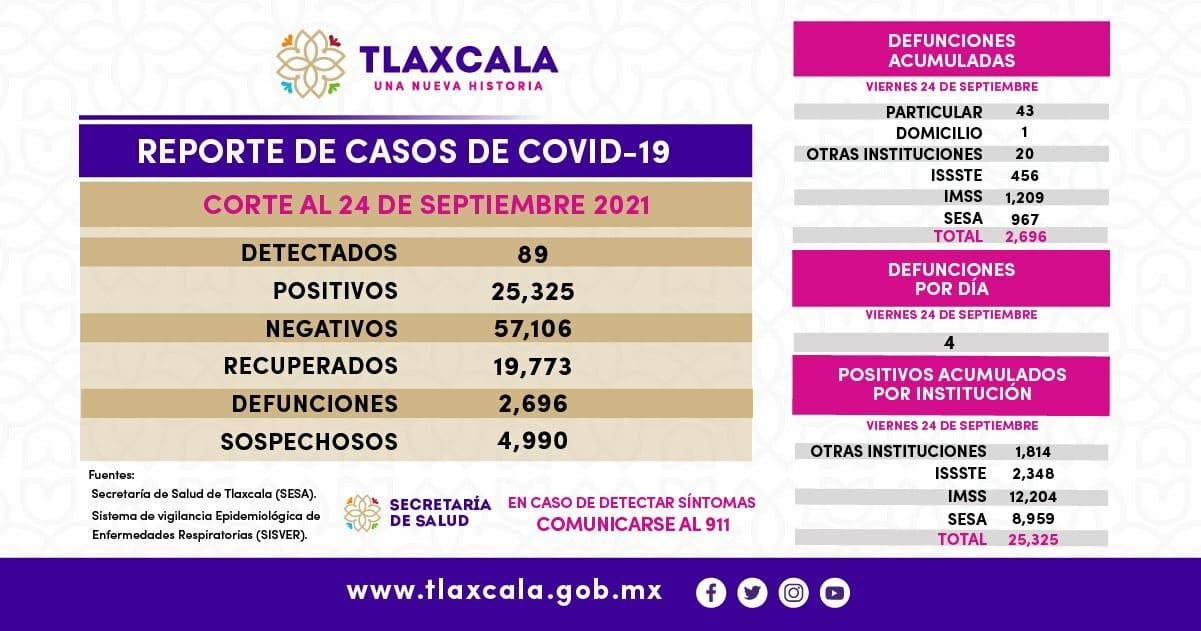 Parte de Guerra Tlaxcala sábado 25: Se registran 4 muertes y 89 nuevos positivos más de coronavirus, dice Salud