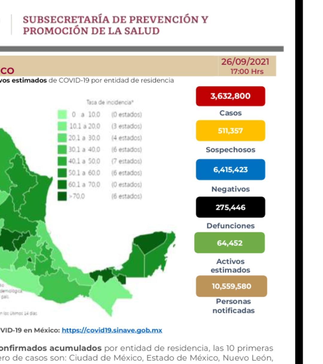 Parte de Guerra nacional lunes 27: México llega a 275 mil 446 muertes por covid-19