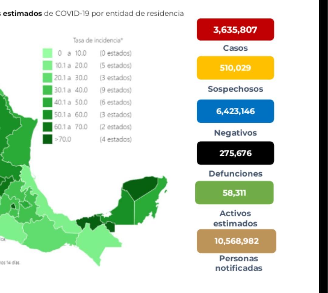 Parte de Guerra nacional martes 28: México llega a 275 mil 676 muertes por covid-19