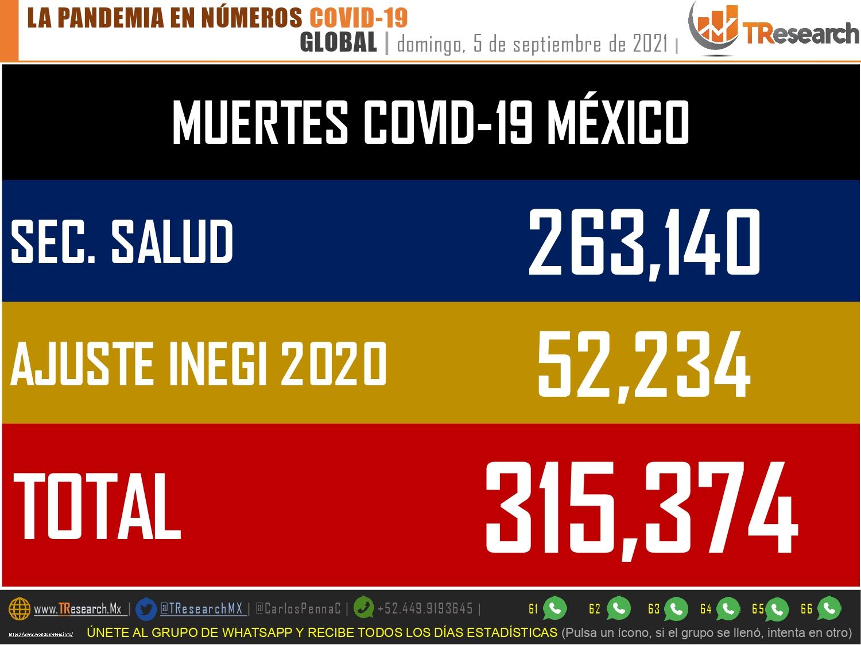 México habría superado los 315 mil muertos por Covid19