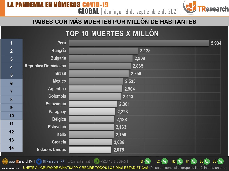Ya serian 323 mil 727 muertos por Covid19 en México