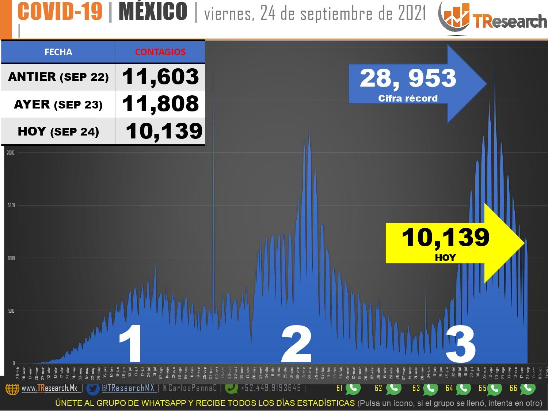 México habría superado las 326 mil 900 muertes por covid-19