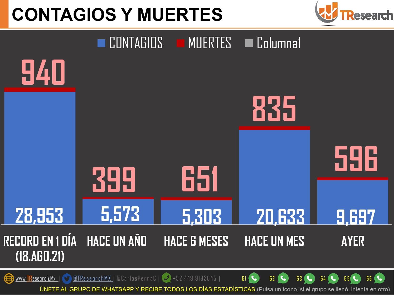 Domingo con 141 muertos y casi 4 mil contagios más de Covid19 en todo el país