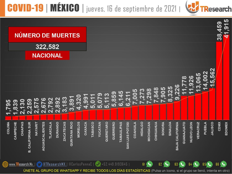 México acumula 322 mil 852 muertos por Covid19 con los 435 del jueves