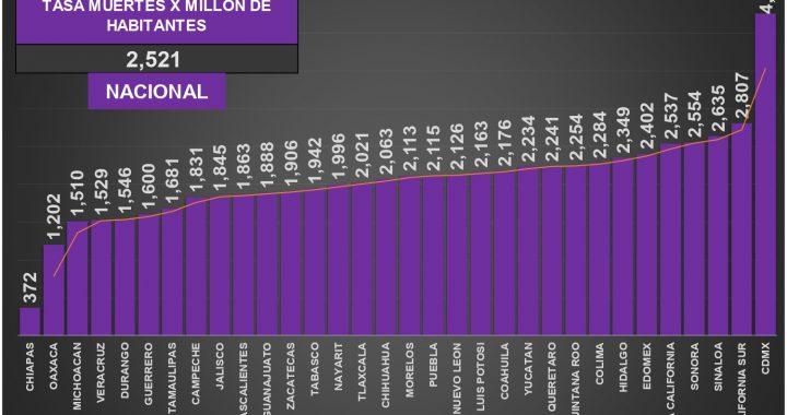 Por segundo día seguido, ayer México se mantuvo entre los tres países del mundo con más defunciones por Covid19