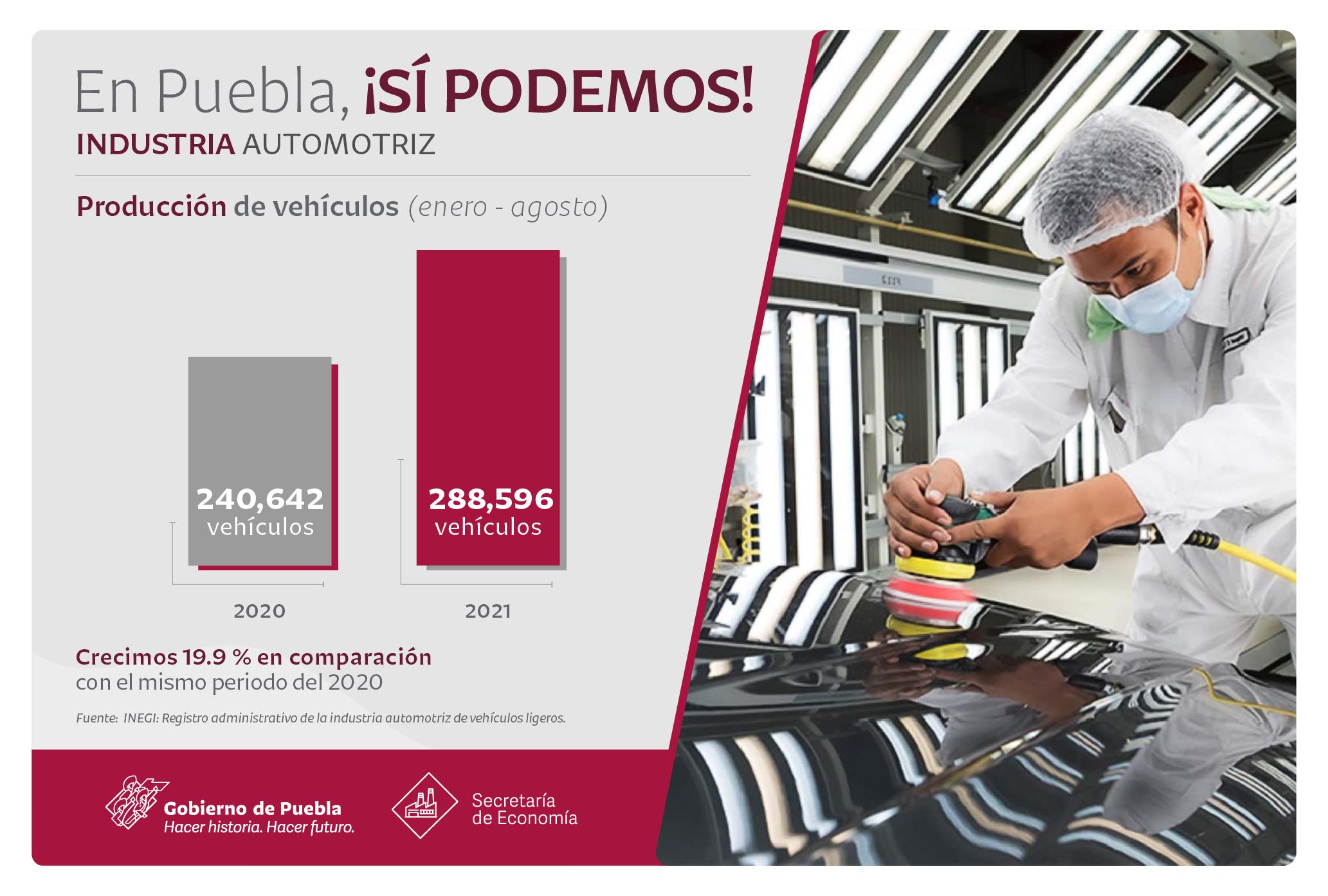 Producción y exportaciones automotrices de Puebla crecen arriba de la media nacional
