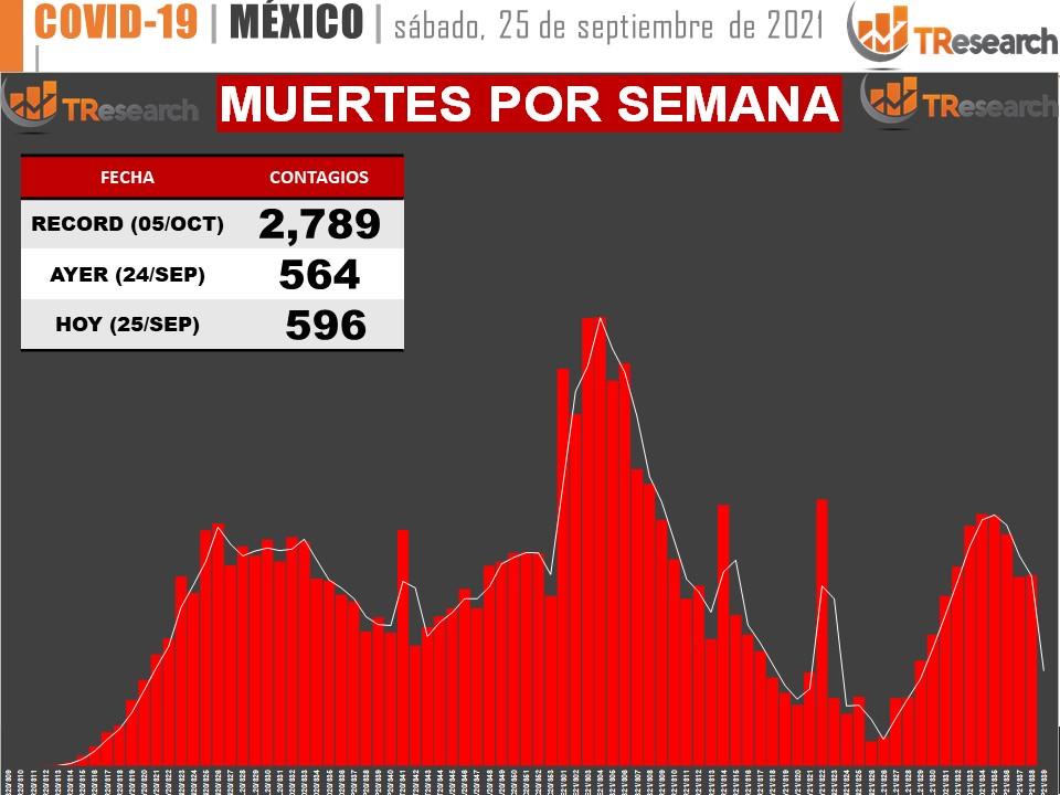 México registró ayer 596 muertos y 9 mil 697 casos de Coronavirus